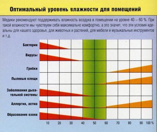 Обеспечьте оптимальный уровень влажности
